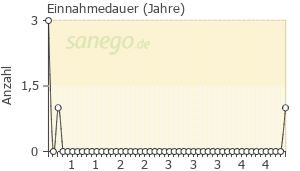 Graph: Einnahme-Dauer von Lasix