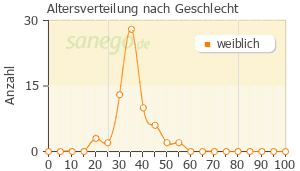 Graph: Altersverteilung bei Novial nach Geschlecht
