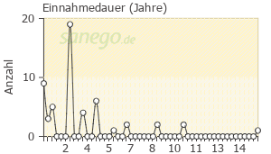 Graph: Einnahme-Dauer von Novial