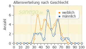 Graph: Altersverteilung bei OMEP nach Geschlecht