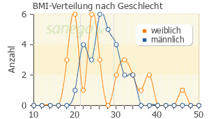 Graph: BMI-Verteilung bei OMEP nach Geschlecht