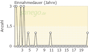 Graph: Einnahme-Dauer von OMEP