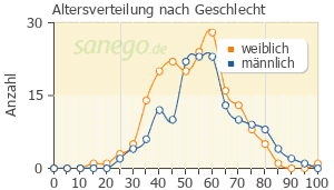 Graph: Altersverteilung bei Omeprazol nach Geschlecht