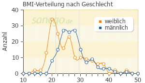 Graph: BMI-Verteilung bei Omeprazol nach Geschlecht
