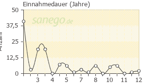 Graph: Einnahme-Dauer von Omeprazol