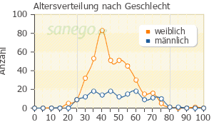 Graph: Altersverteilung bei Opipramol nach Geschlecht