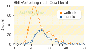 Graph: BMI-Verteilung bei Opipramol nach Geschlecht