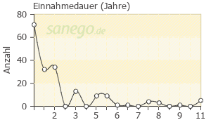 Graph: Einnahme-Dauer von Opipramol