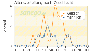Graph: Altersverteilung bei Oxazepam nach Geschlecht