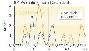 Graph: BMI-Verteilung bei Oxazepam nach Geschlecht