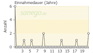 Graph: Einnahme-Dauer von Oxazepam