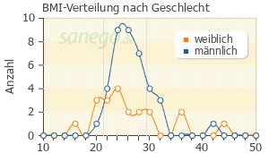 Graph: BMI-Verteilung bei Pradaxa nach Geschlecht