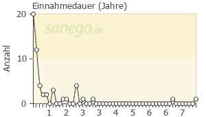 Graph: Einnahme-Dauer von Pradaxa