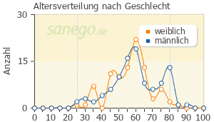 Graph: Altersverteilung bei Ramilich nach Geschlecht