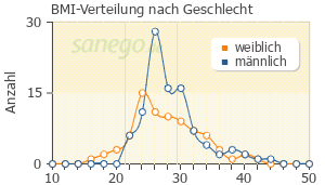 Graph: BMI-Verteilung bei Ramilich nach Geschlecht