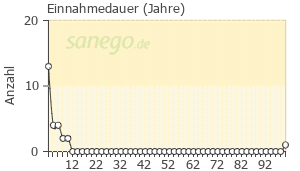 Graph: Einnahme-Dauer von Ramilich
