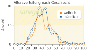 Graph: Altersverteilung bei Risperdal nach Geschlecht