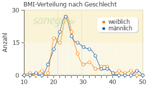 Graph: BMI-Verteilung bei Risperdal nach Geschlecht