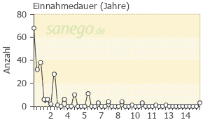 Graph: Einnahme-Dauer von Risperdal