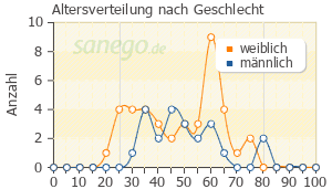 Graph: Altersverteilung bei Sympal nach Geschlecht