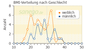 Graph: BMI-Verteilung bei Sympal nach Geschlecht