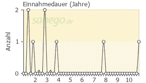 Graph: Einnahme-Dauer von Sympal