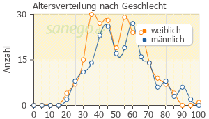 Graph: Altersverteilung bei Tramadol nach Geschlecht