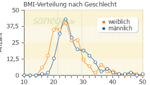 Graph: BMI-Verteilung bei Tramadol nach Geschlecht