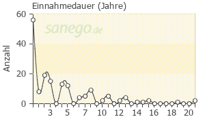 Graph: Einnahme-Dauer von Tramadol