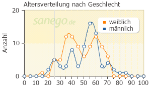 Graph: Altersverteilung bei Trittico nach Geschlecht