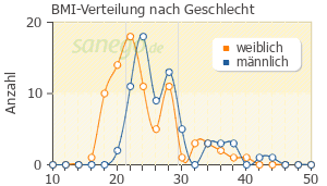 Graph: BMI-Verteilung bei Trittico nach Geschlecht