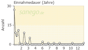 Graph: Einnahme-Dauer von Trittico