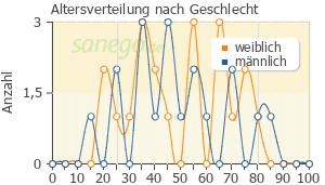 Graph: Altersverteilung bei Zithromax nach Geschlecht