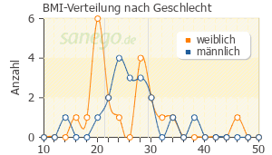 Graph: BMI-Verteilung bei Zithromax nach Geschlecht