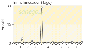 Graph: Einnahme-Dauer von Zithromax