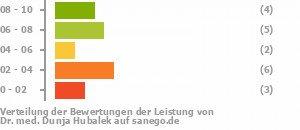 Punkteverteilung Leistung