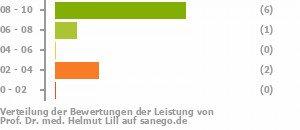 - 213401-Dr-Helmut-Lill-Bewertung-Verteilung-Leistung