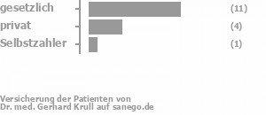 69% gesetzlich versichert,19% privat versichert,6% Selbstzahler Bild