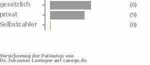 50% gesetzlich versichert,42% privat versichert,0% Selbstzahler Bild