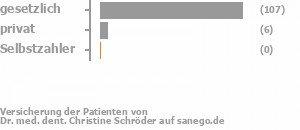 94% gesetzlich versichert,5% privat versichert,0% Selbstzahler Bild