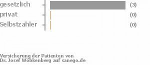 75% gesetzlich versichert,0% privat versichert,0% Selbstzahler Bild