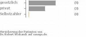 63% gesetzlich versichert,38% privat versichert,0% Selbstzahler