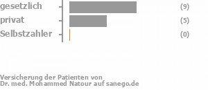 64% gesetzlich versichert,29% privat versichert,0% Selbstzahler Bild