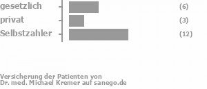 Dr Kremer München dr med michael kremer in 81679 münchen facharzt für plastische u