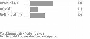 50% gesetzlich versichert,17% privat versichert,33% Selbstzahler Bild
