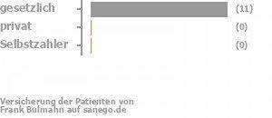 86% gesetzlich versichert,0% privat versichert,0% Selbstzahler Bild
