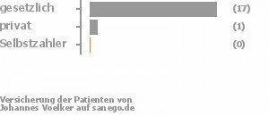 89% gesetzlich versichert,5% privat versichert,0% Selbstzahler Bild