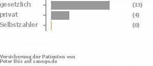 72% gesetzlich versichert,22% privat versichert,0% Selbstzahler Bild