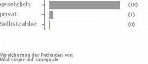 95% gesetzlich versichert,5% privat versichert,0% Selbstzahler
