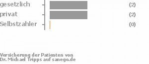 40% gesetzlich versichert,40% privat versichert,0% Selbstzahler